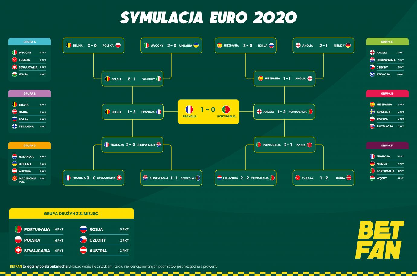 Symulacja EURO 2020