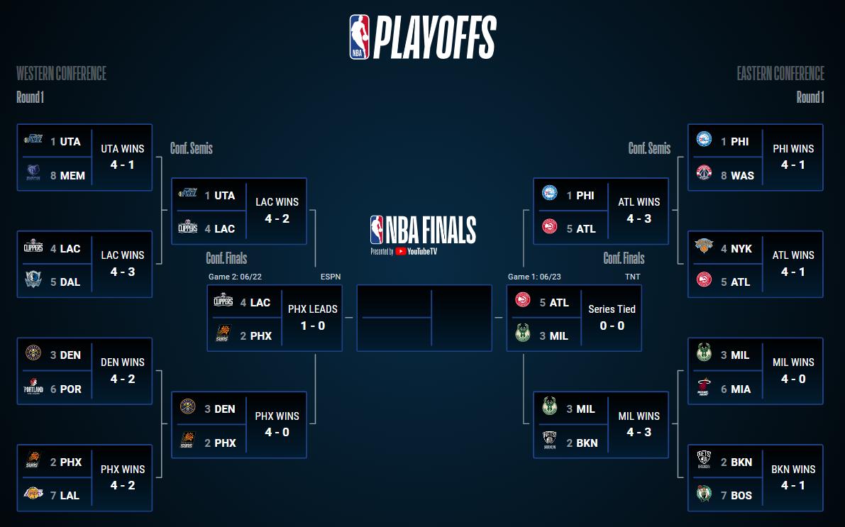 NBA playoffs-drabinka
